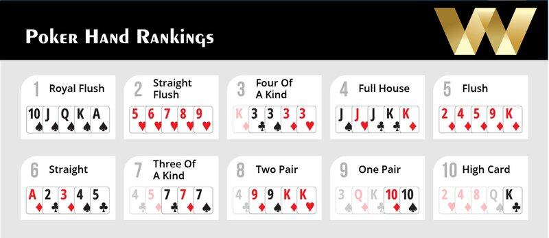 Tips to Win Poker Online - The Basics Hand Rankings